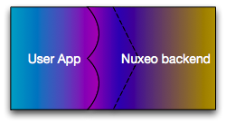 User App to Nuxeo Backend