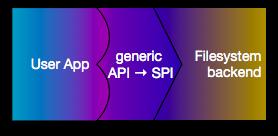 Generic API to SPI