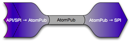 Client Server AtomPub Adapter