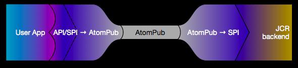 User App API/SPI to AtomPub to SPI JCR Backend