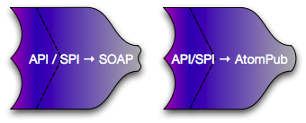 API/SPI to SOAP or AtomPub