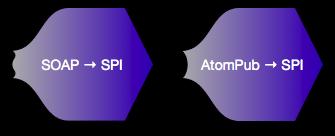 SOAP or AtomPub to SPI