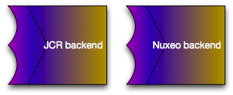 JCR or Nuxeo Backend