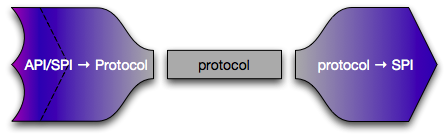 Protocol Adapter